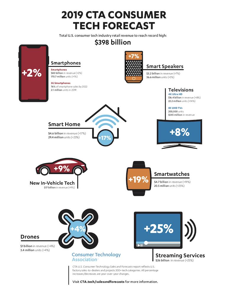 2019 CTA Consumer Tech Forecast Infographic Image