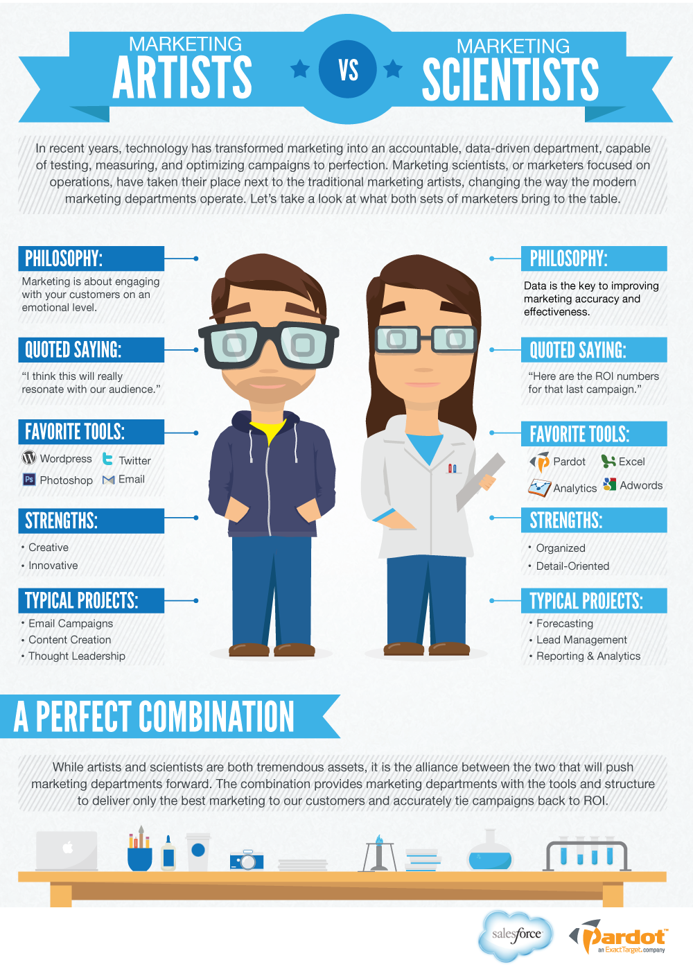 Artist vs. Scientist: Marketing Best Practices for the Modern Marketer Image