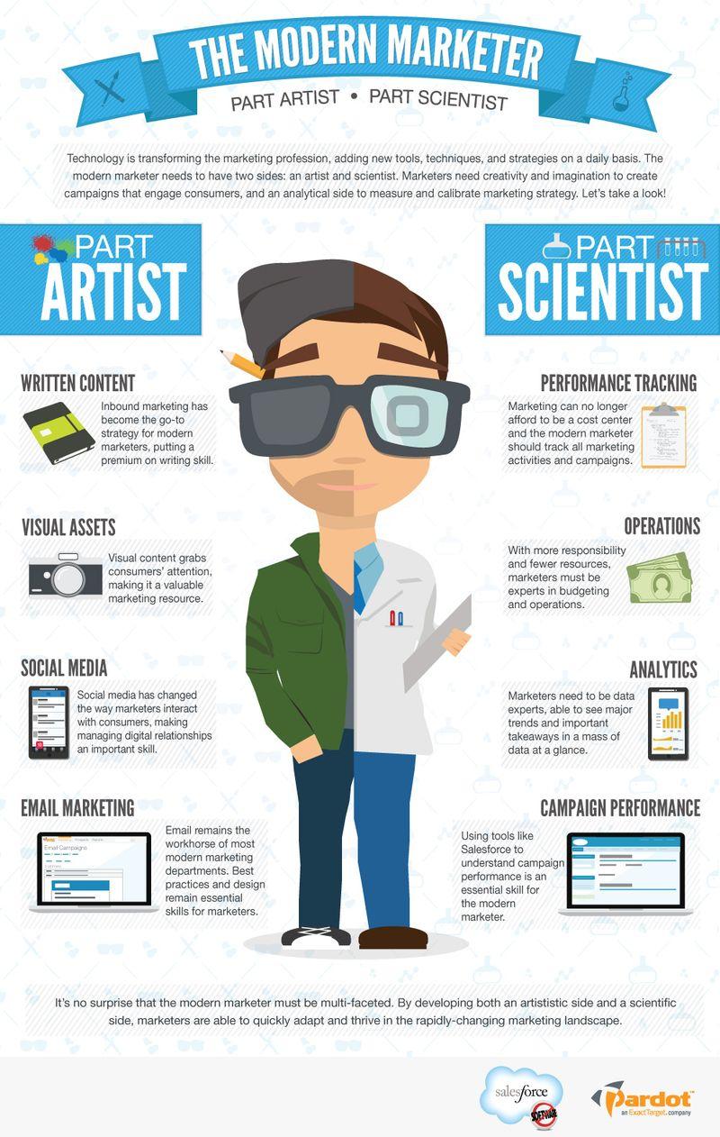 The Modern Marketer: Part Artist, Part Scientist [INFOGRAPHIC] image