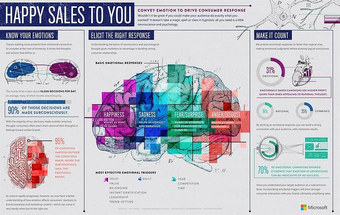 How to Leverage Prospect Emotions to Make Sales Infographic