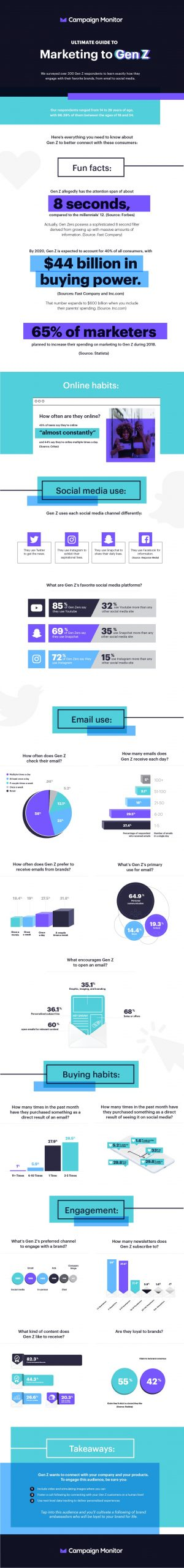 The Ultimate Guide to Marketing to Gen Z (Infographic) Image