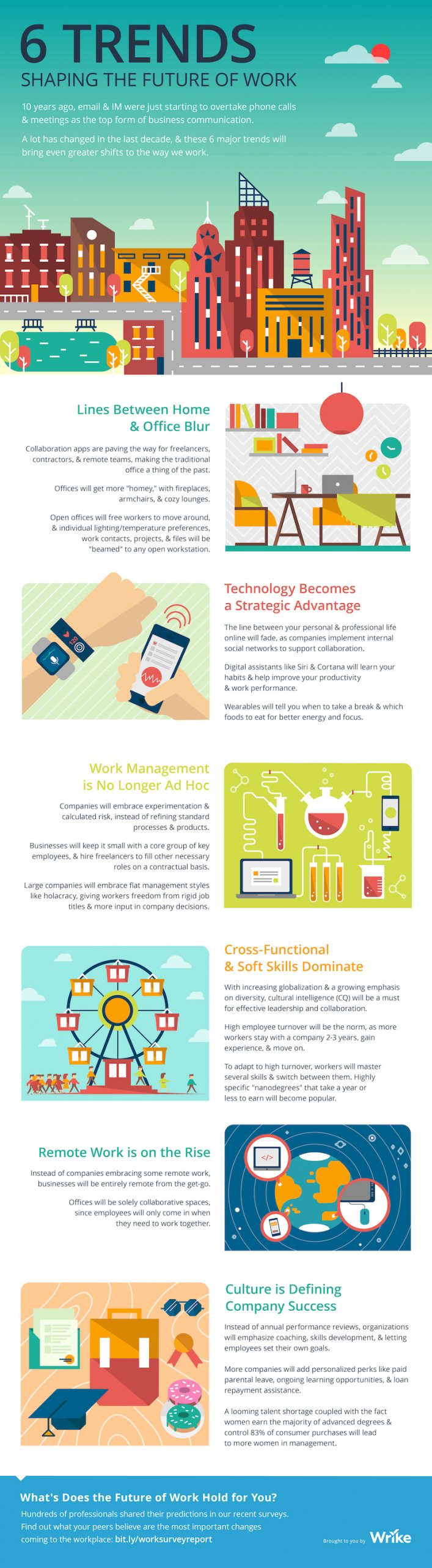 Trends Shaping the Future of Work Infographic Image