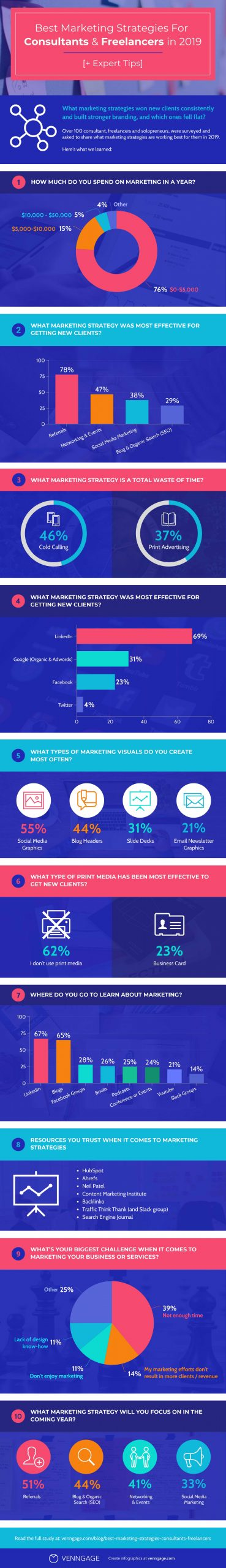 Best Marketing Strategies for Consultants and Freelancers in 2019 Infographic Image