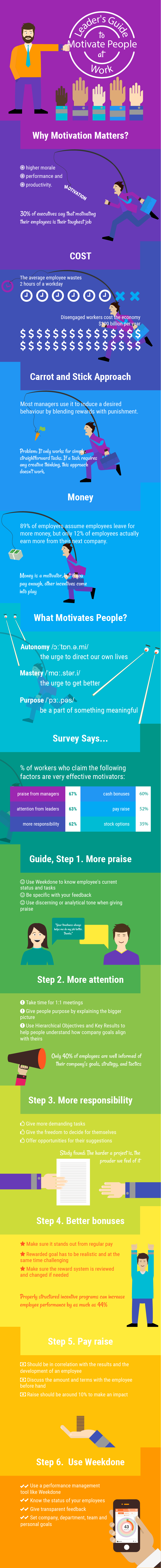 Leader's Guide to Motivate People at Work Infographic Image