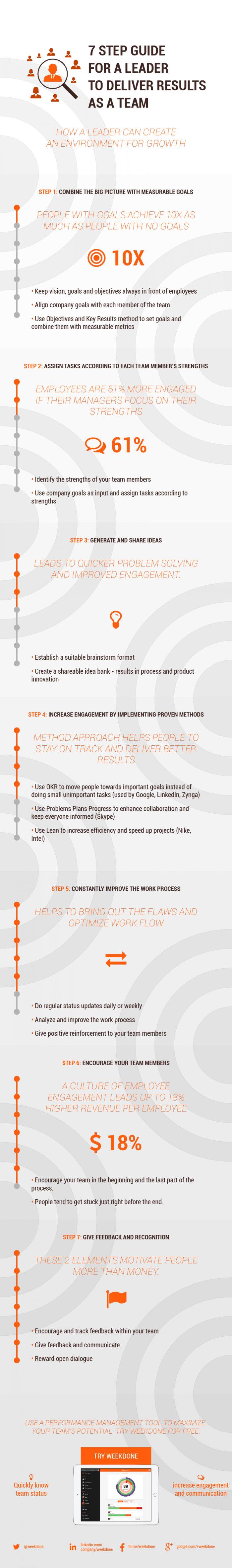 7 Step Guide for a Leader to Deliver Results Infographic Image