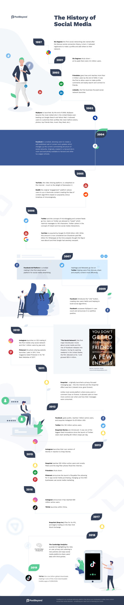 History of Social Media Infographic Image