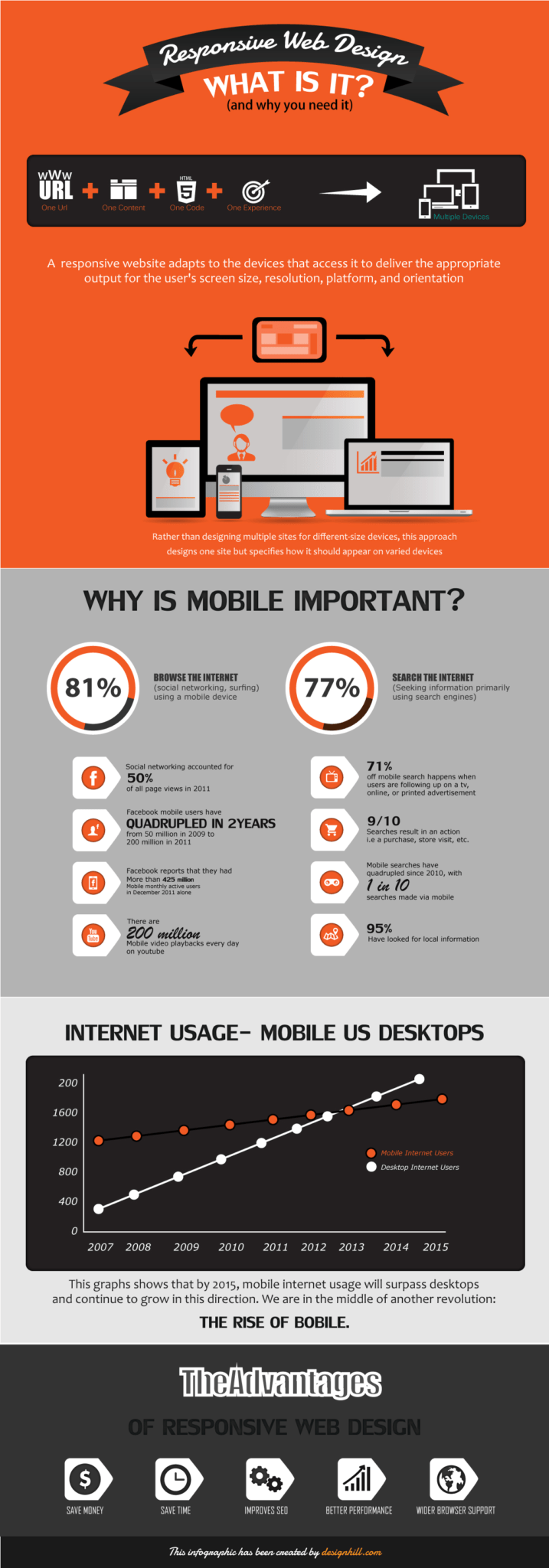 Responsive Web DesignResponsive Web Design – What Is It And Why You Need It Infographic Image