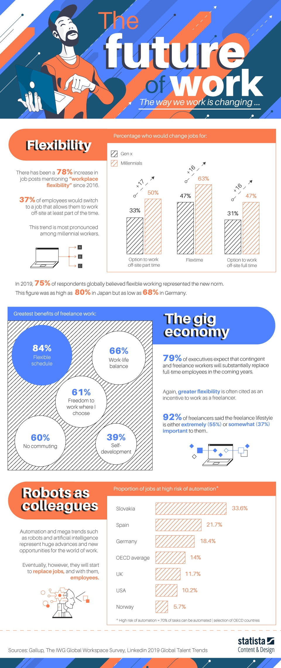 Future of Work Infographic Image