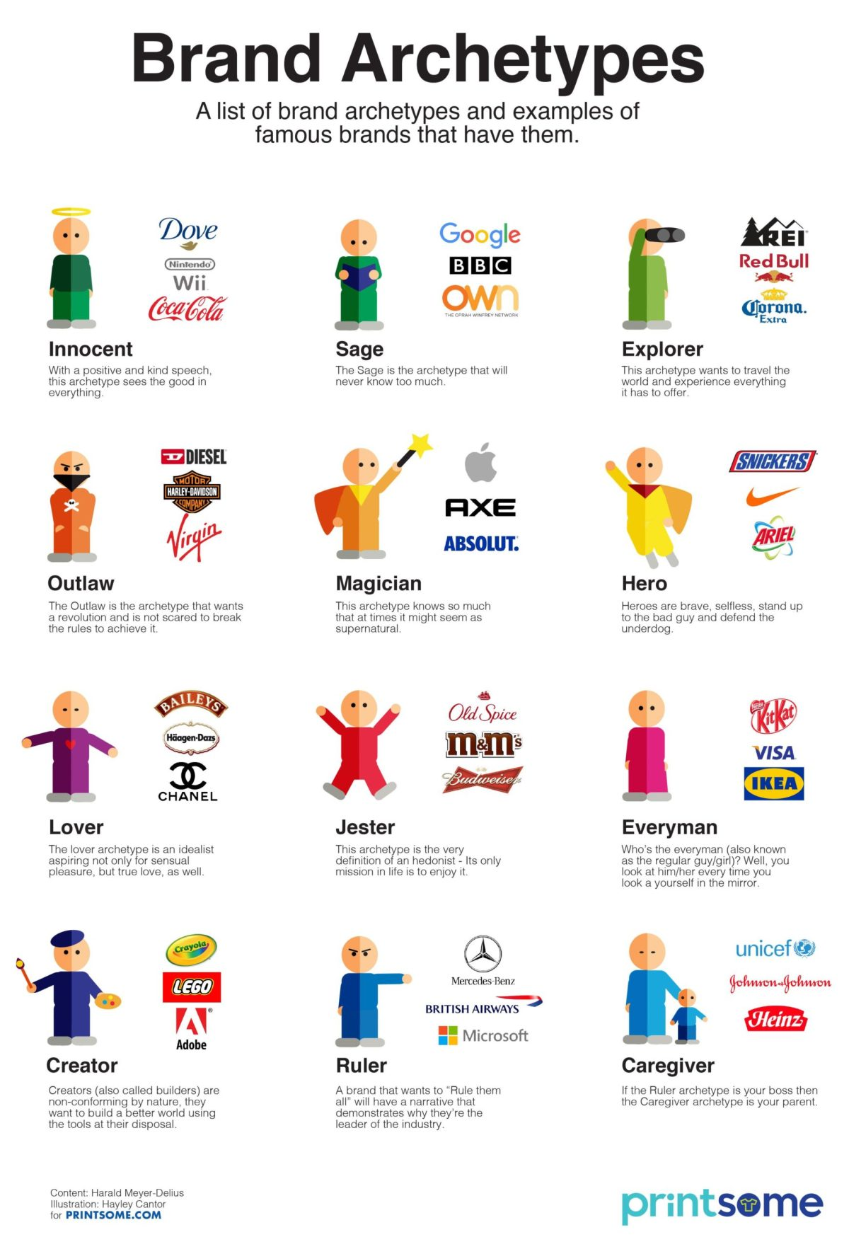 Brand Archtypes Infographic Image