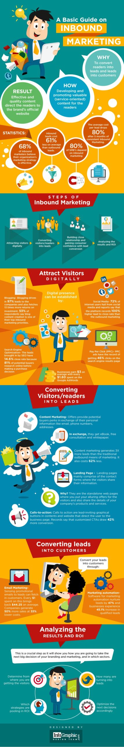 A Basic Guide to Inbound Marketing Infographic Image