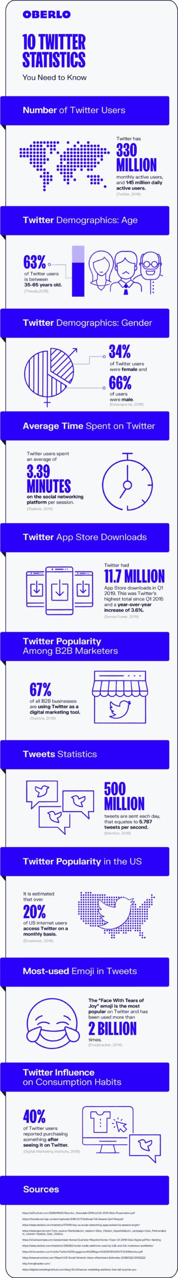 10 Twitter Statistics Every Marketer Should Know in 2020 Infographic Image