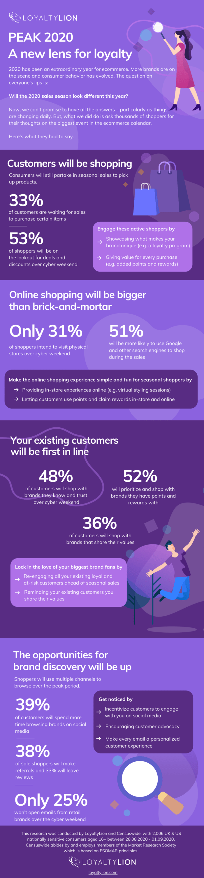 11 retail holiday marketing and loyalty stats you should know for 2020 Infographic Image