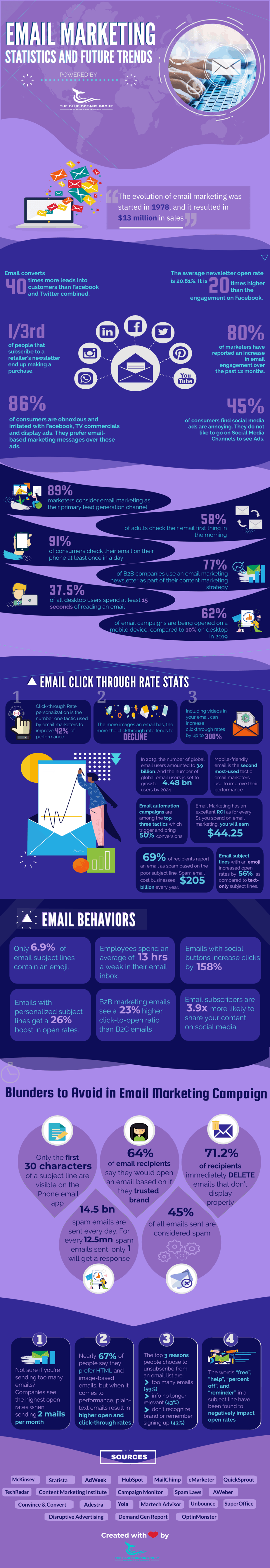 39 Ultimate Email Marketing Statistics in 2021 Infographic Image