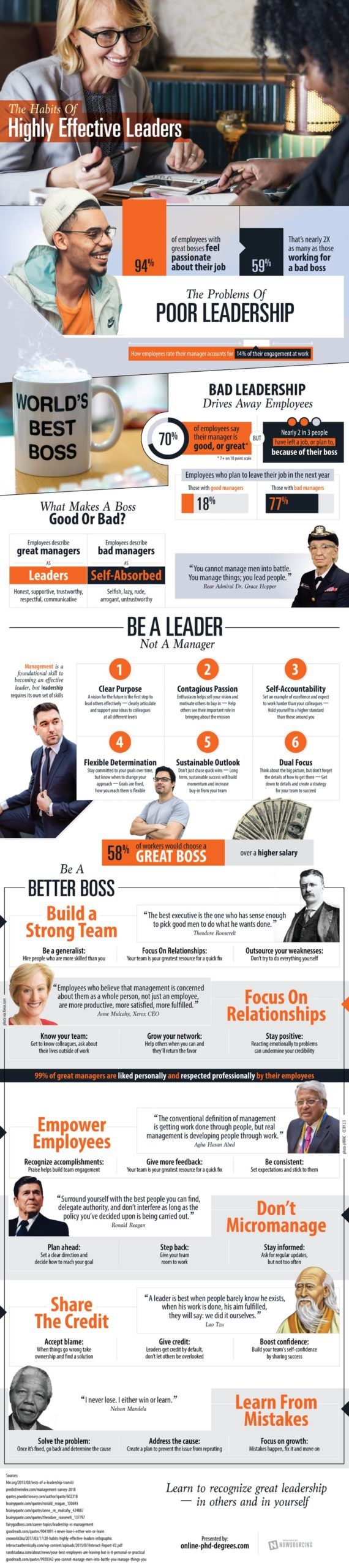 The Habits of Highly Effective Leaders Image