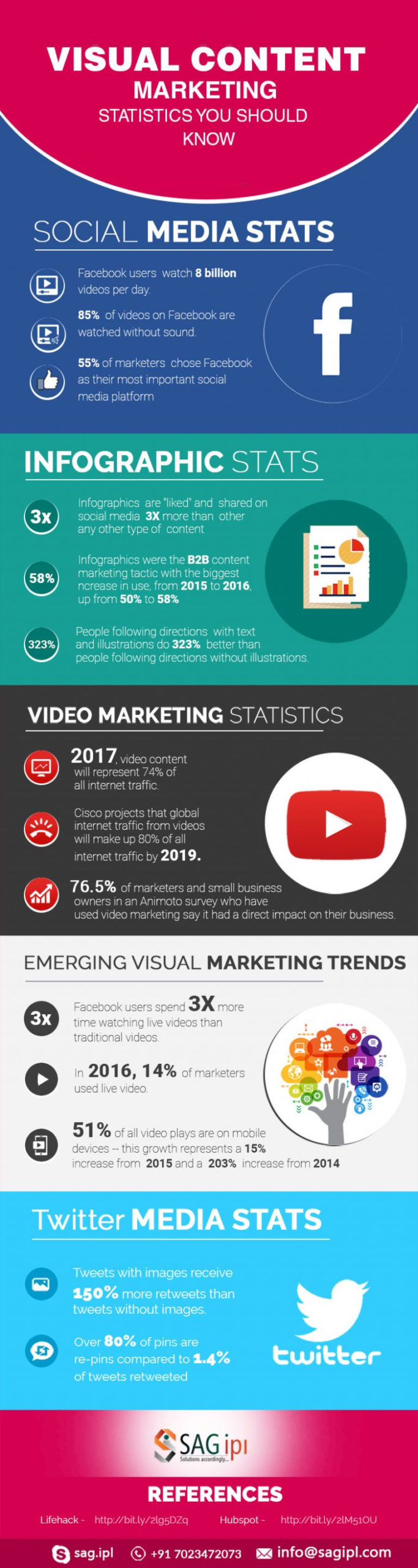 Visual Social Media and Content Marketing Statistics 2021 Image