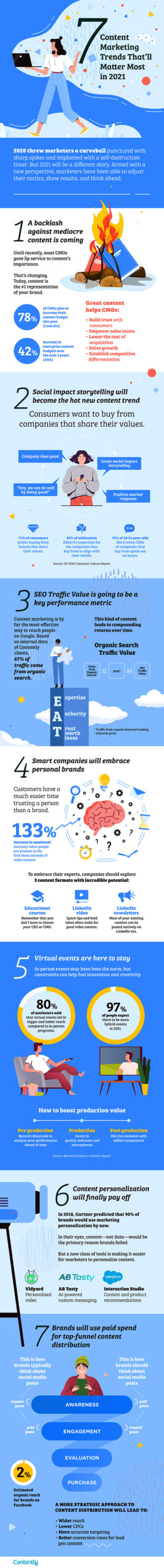 7 Content Marketing Trends That'll Matter Most This Year Infographic