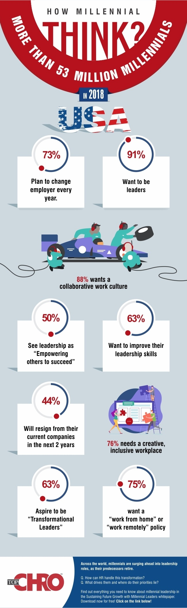 Sustaining Future Growth With Millennial Leaders Infographic